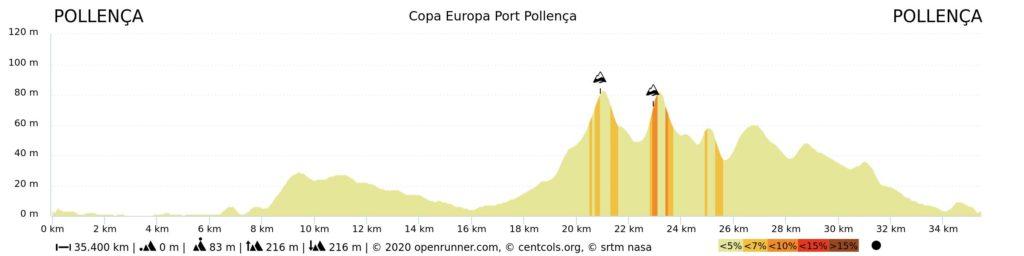 perfil Copa Europa Port Pollença 2020 -2